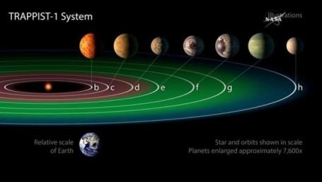 La NASA anunció el descubrimiento de 7 planetas